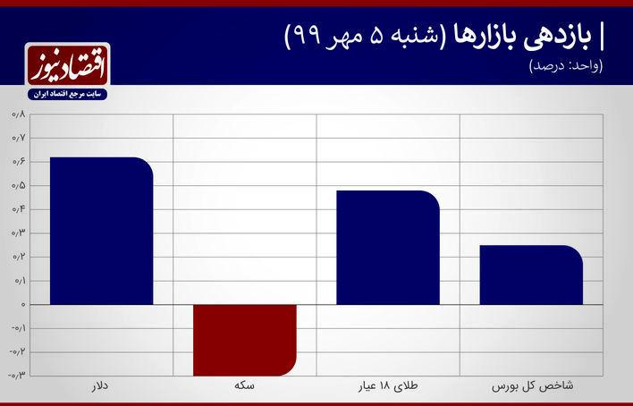 نمودار بازدهی بازارها 5 مهر