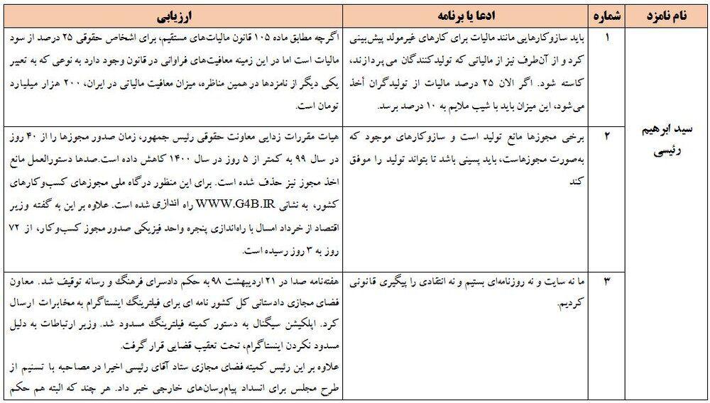 ادعاهای عجیب کاندیداها در مناظره اول +جدول