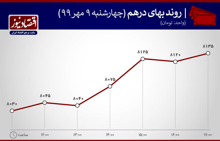نمودار نوسان درهم 9 مهر99