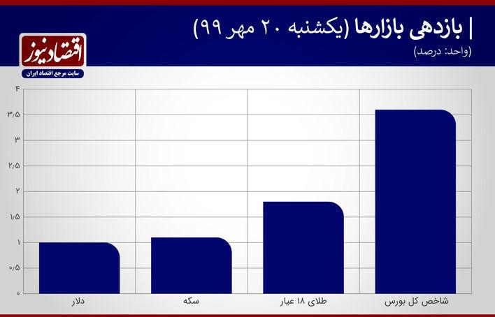 بازدهی بازارها 20 مهر