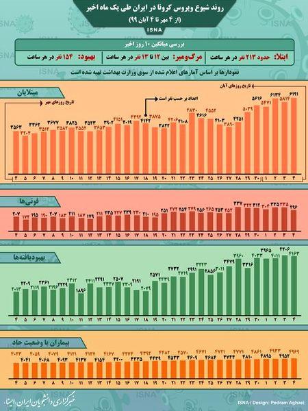 روند شیوع کرونا در ایران طی یک ماه اخیر+ اینفوگرافیک