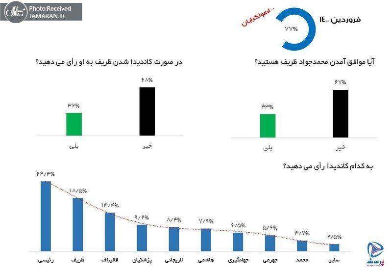 جدیدترین نظرسنجی در مورد ظریف و رئیسی انتخابات ۱۴۰۰/ اصلاحطلبان و اصولگرایان چقئر محبوبیت دارند؟