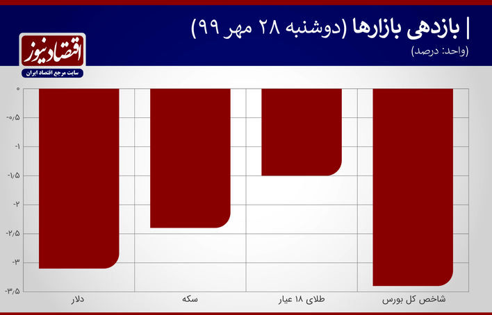 بازدهی بازارها 28 مهر