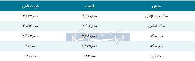 قیمت سکه امروز ۱۳۹۸/۱۱/۰۵| بازار همچنان صعودی