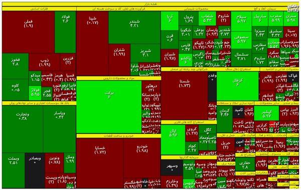 سهمهای تاثیرگذار بر شاخص بورس امروز