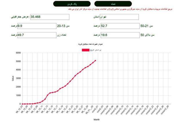 ببینید | نمودار رشد ابتلا به کرونا در تهران/ تعداد مبتلایان از مرز ۵۰۰۰ نفر گذشت