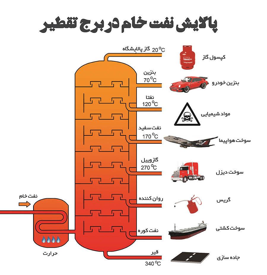 سد گازوئیلی بازار نفت