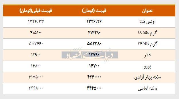 قیمت سکه، طلا و ارز امروز 1397/11/30 | کاهش 110 تومانی قیمت دلار