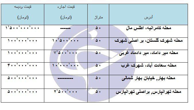اجاره یک مغازه ۵۰ متری در مناطق مختلف تهران چقدر هزینه دارد؟ + جدول
