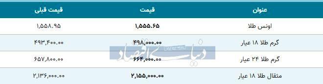 قیمت طلا امروز ۱۳۹۸/۱۱/۰۲| شیب تند افزایش قیمت