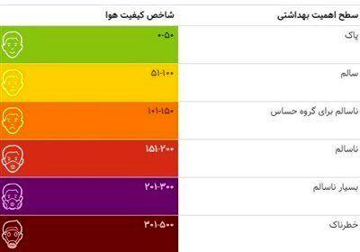 هوای پاک , شهر تهران ,