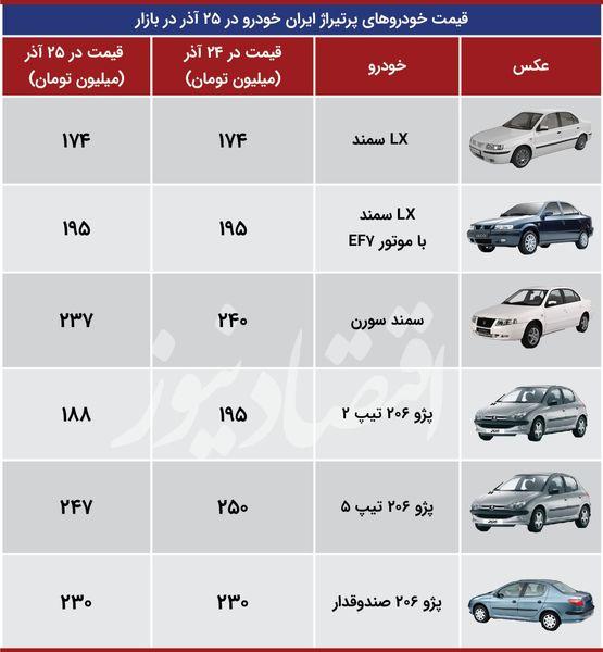 جزئیات تغییر قیمتها در بازار پرتیراژهای ایران خودرو