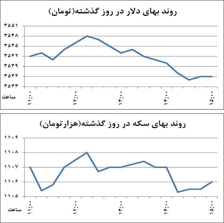 پاسکاری نرخ ارز بین دو نقطه