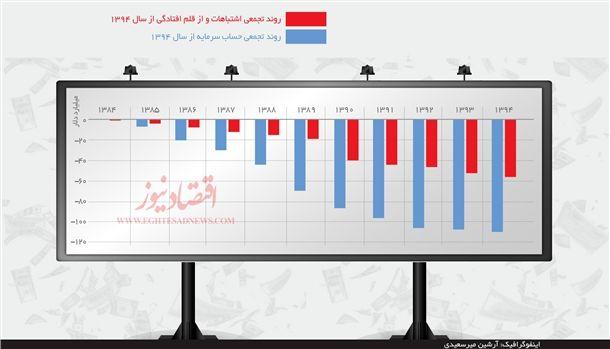 حساب سرمایه ایران در یک دهه گذشته چگونه منفی شد؟