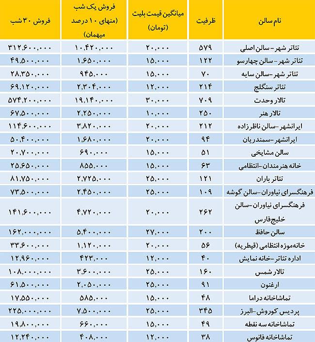 دخل و خرج تئاتر در ایران