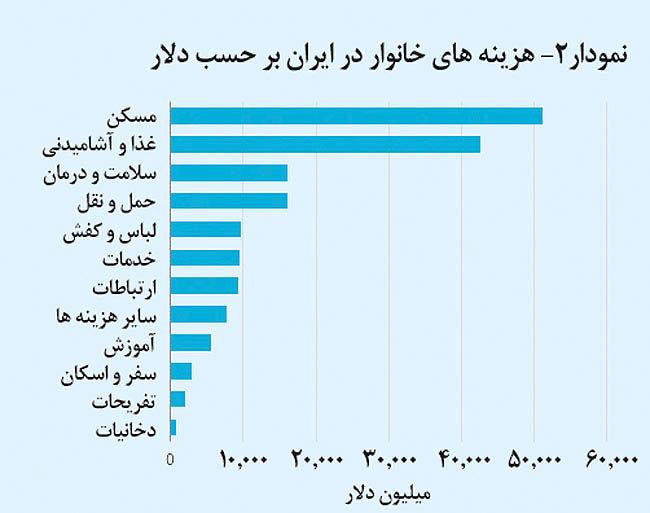 فرصتجویی در بازار ایران
