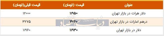 قیمت دلار در بازار امروز تهران ۱۳۹۸/۰۵/۱۷ | سقوط قیمت