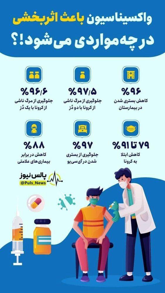 ببینید | واکسیناسیون باعث اثربخشی در چه مواردی میشود؟