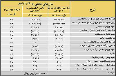 ایرانارقام تقسیم 40درصد سود هر سهم را در نظر دارد
