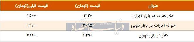 قیمت دلار در بازار امروز تهران ۱۳۹۸/۰۶/۲۳