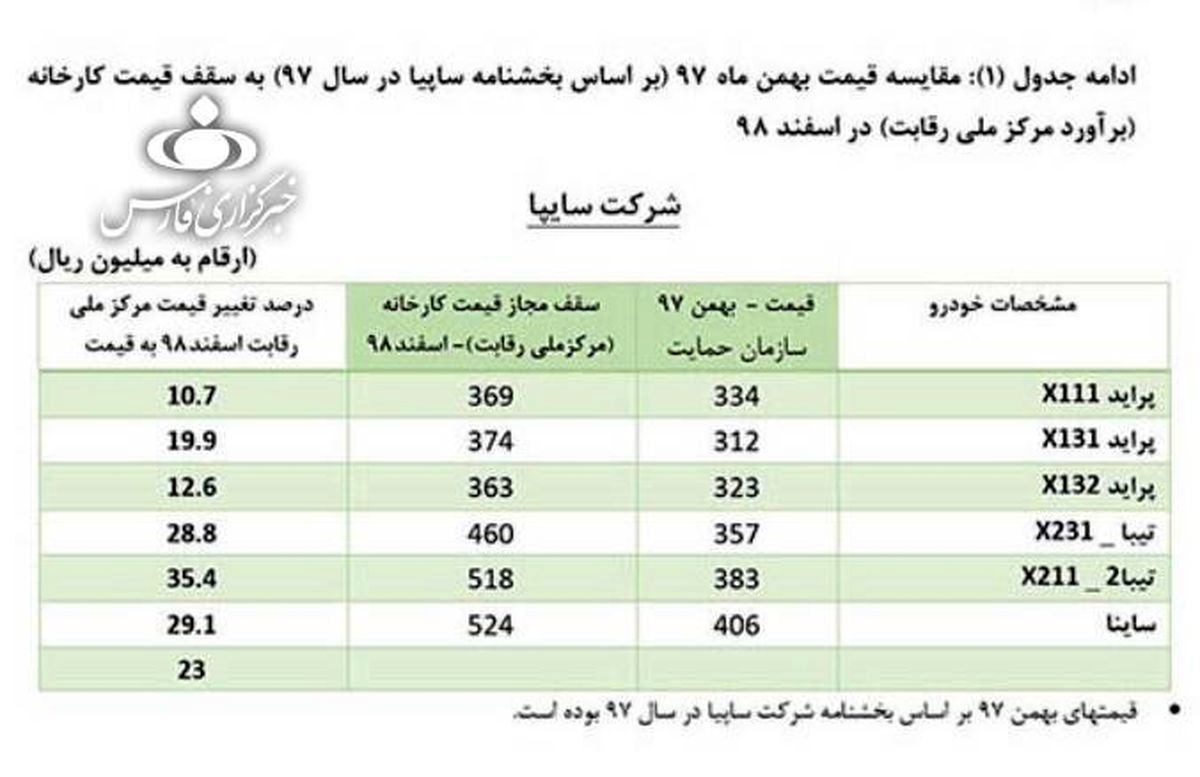 قیمت جدید محصولات ایران خودرو و سایپا اعلام شد + جدول