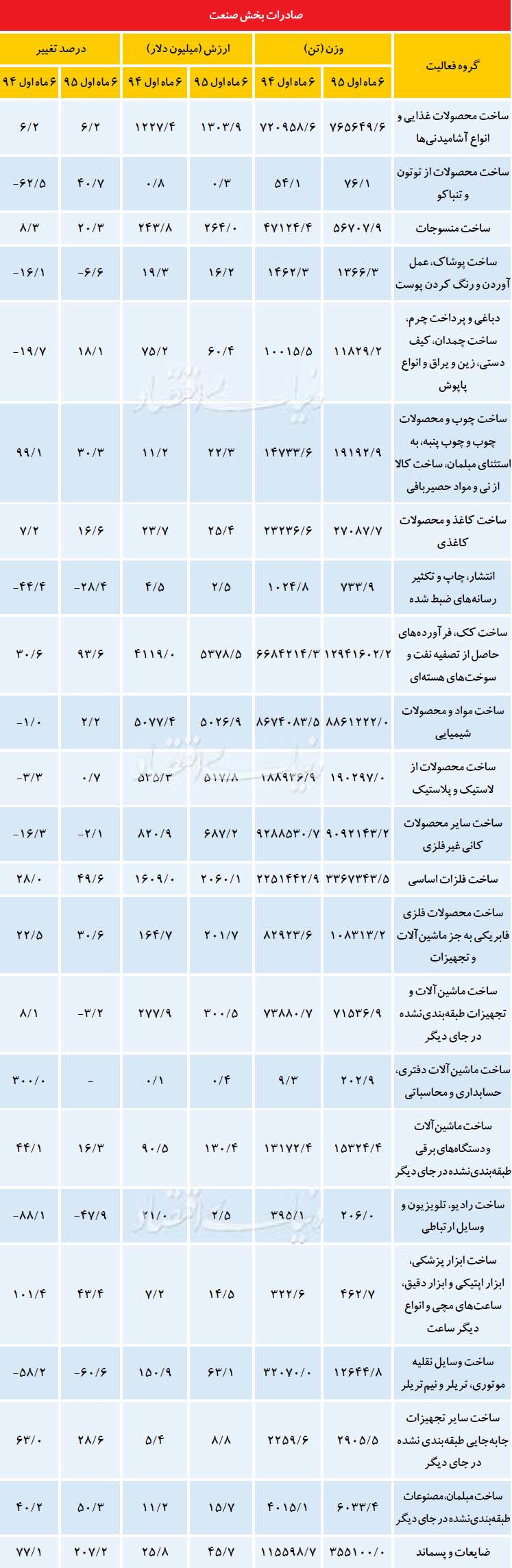 ارز آورترین صنایع صادراتی