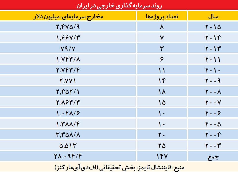 کالبد شکافی سرمایهگذاری خارجی در ایران