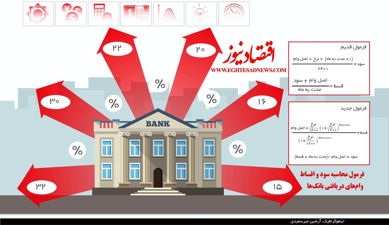 فرمول محاسبه سود و اقساط وامهای بانکی