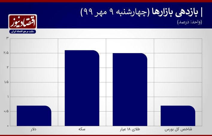 جدول بازدهی بازارها 9 مهر
