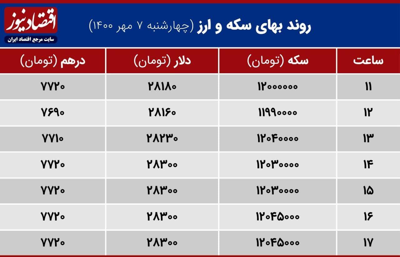 بازدهی بازارها 7 مهر 1400