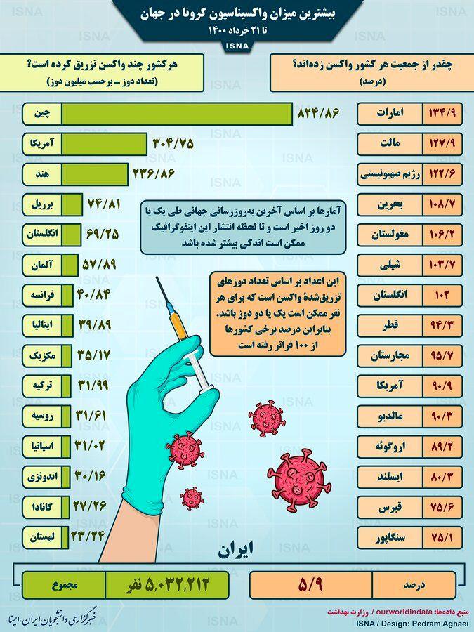 اینفوگرافیک   آمار واکسیناسیون کرونا در جهان تا ۲۱ خرداد   کدام کشورها در صدر قرار دارند؟   آخرین وضعیت ایران