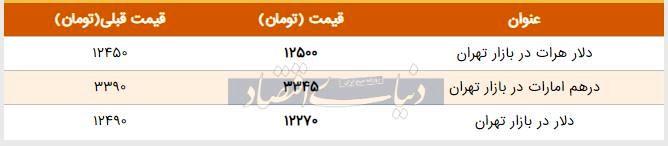 قیمت دلار در بازار امروز تهران ۱۳۹۸/۰۴/۲۴