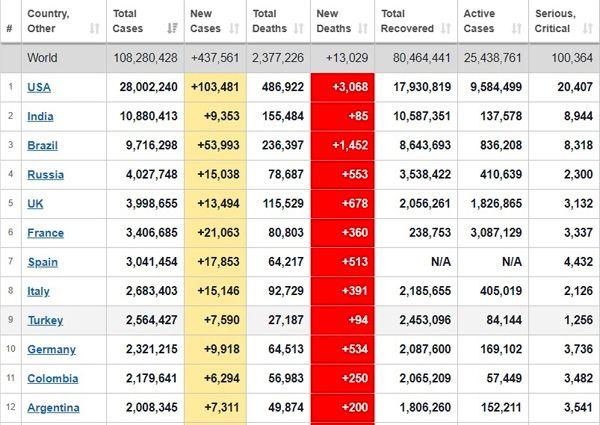 آمارهای جدید از قربانیان کرونا در جهان + جدول