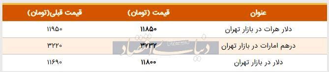 قیمت دلار در بازار امروز تهران ۱۳۹۸/۰۵/۲۶