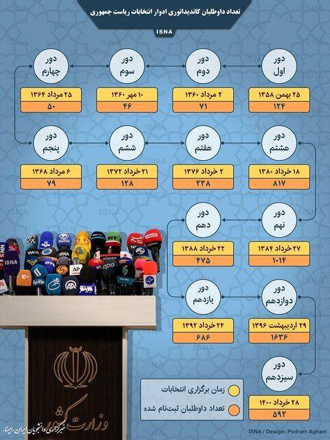 در ۱۲ دوره انتخابات ریاست جمهوری چند نفر کاندید شدند؟