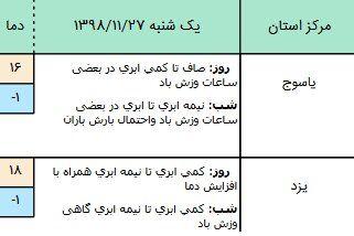 وضعیت آب و هوا در ۲۷ بهمن/ ورود سامانه بارشی از شمالغرب کشور