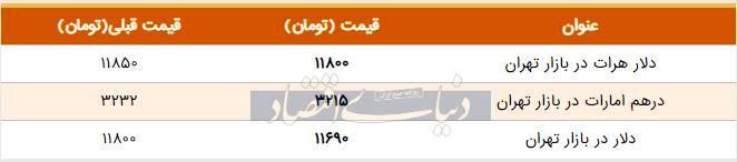 قیمت دلار در بازار امروز تهران ۱۳۹۸/۰۵/۲۷