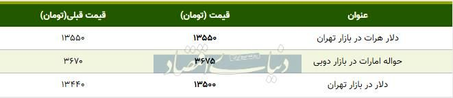 قیمت دلار در بازار تهران امروز ۱۳۹۸/۱۰/۳۰