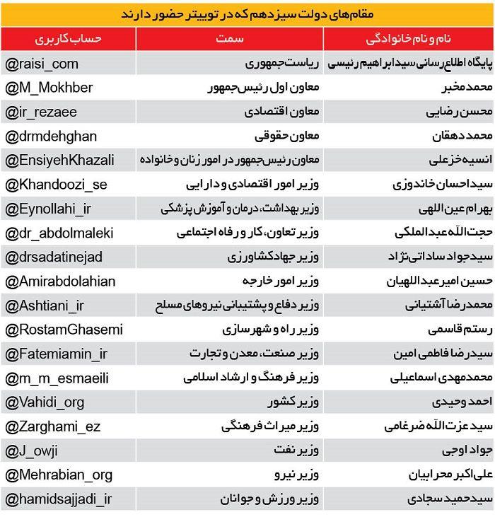 شبکه ممنوعه بزرگان | جدول دولتمردان سیزدهم که در توییتر عضو هستند