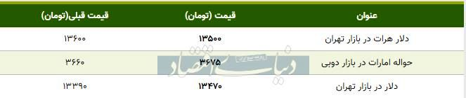 قیمت دلار در بازار تهران امروز ۱۳۹۸/۱۰/۲۳