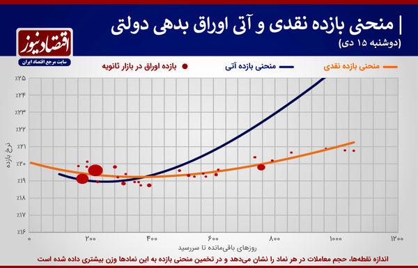 انتشار منحنی بازدهی اوراق دولتی ۱۵ دی