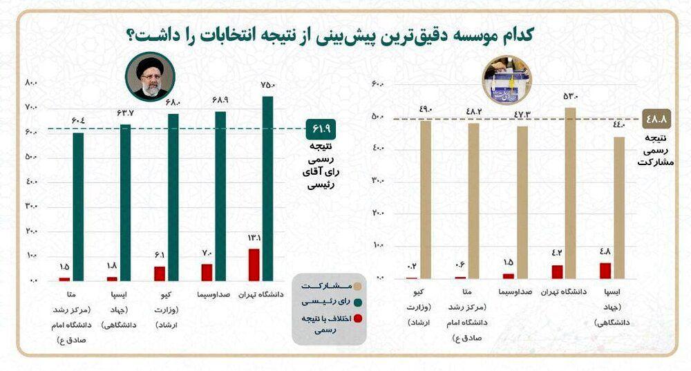 دقیق ترین پیش بینی از نتایج انتخابات را کدام موسسه نظرسنجی انجام داد؟