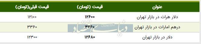 قیمت دلار در بازار امروز تهران ۱۳۹۸/۰۵/۰۱| دلار دوباره گران شد