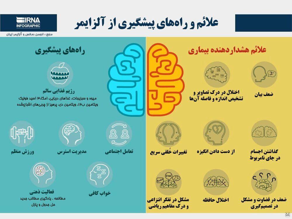 اینفوگرافیک | علائم و راههای پیشگیری از آلزایمر