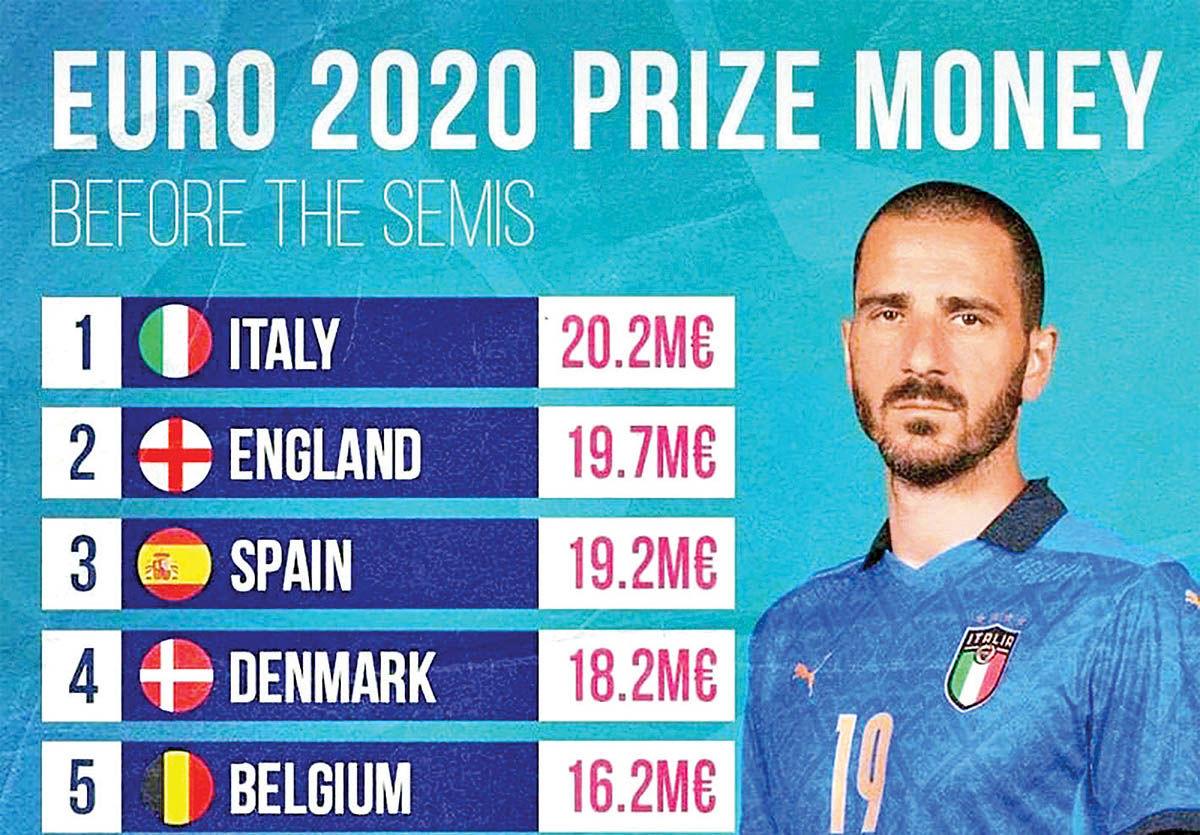 34 میلیون یورو؛ جایزه برنده امشب