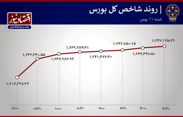 جزئیات معاملات بورس امروز تهران