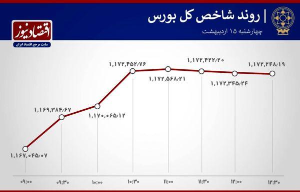 تحولات آخرین روز کاری هفته بورس پایتخت