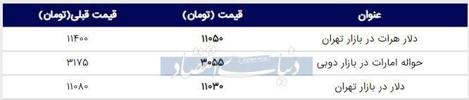قیمت دلار در بازار امروز تهران ۱۳۹۸/۰۶/۰۵