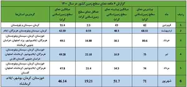 گرمترین استانهای کشور به روایت سازمان فضایی ایران