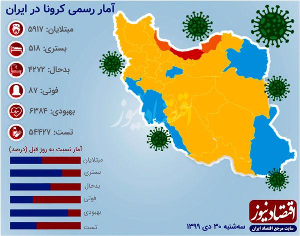 حرکت هماهنگ کرونا در ایران و جهان